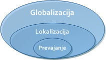 Globalization, Localization and Translation